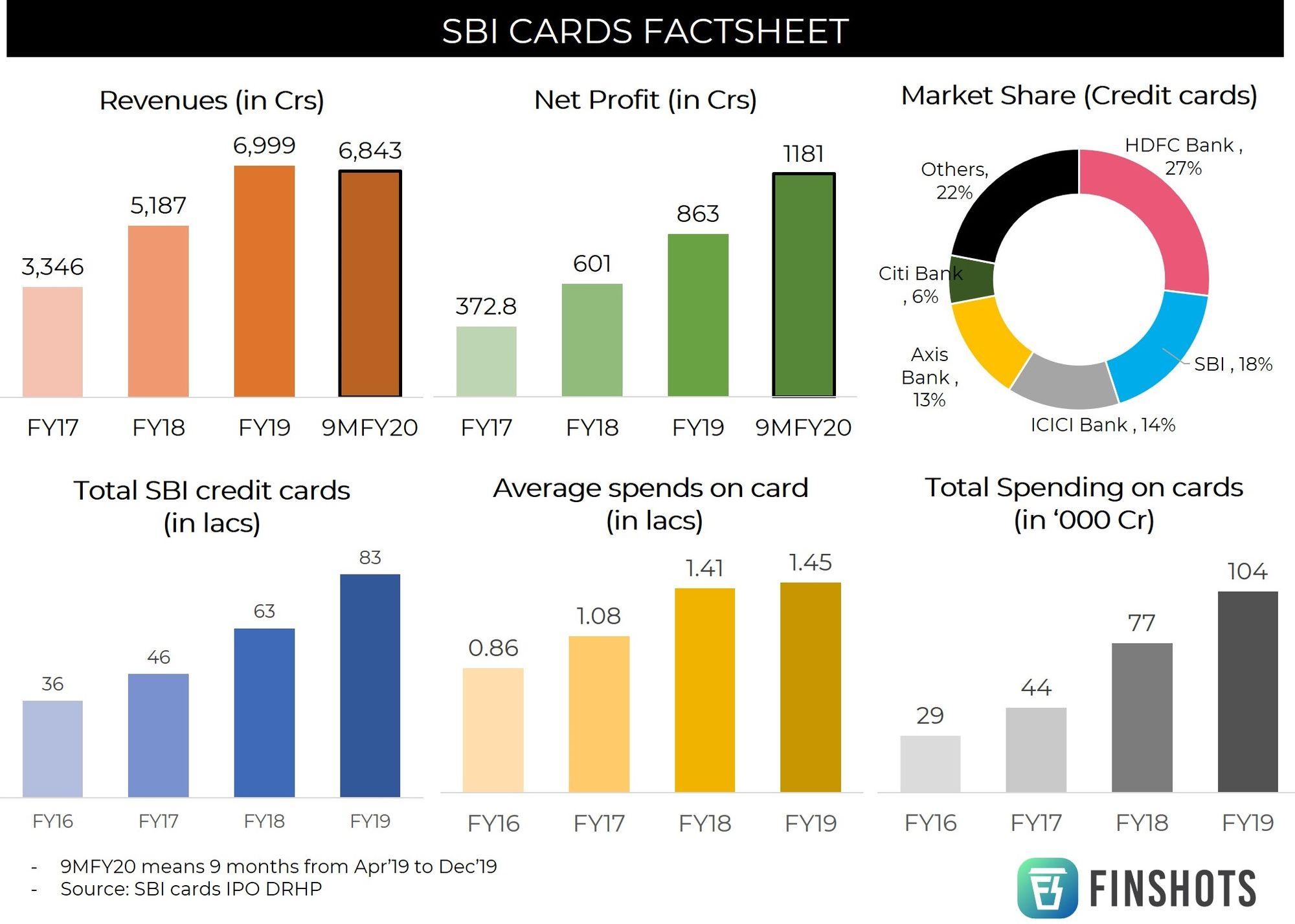 SBI Cards Finacials