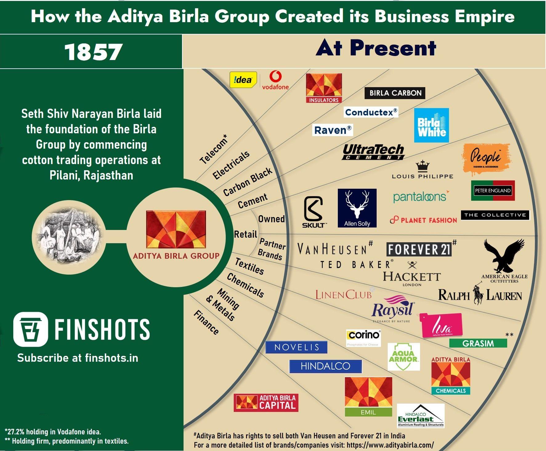 Aditya Birla Group's Business Empire