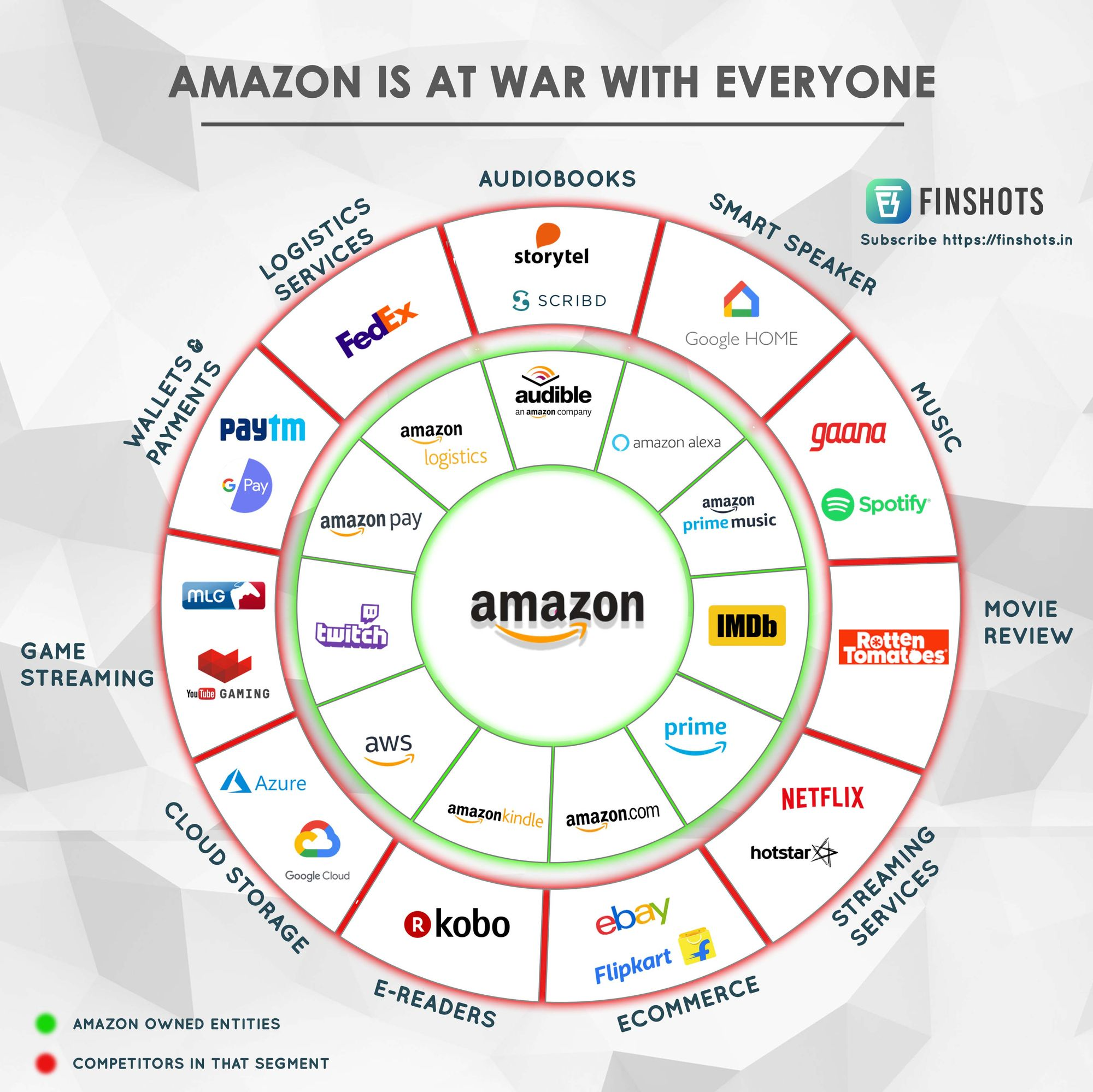 Amazon is at war with everyone