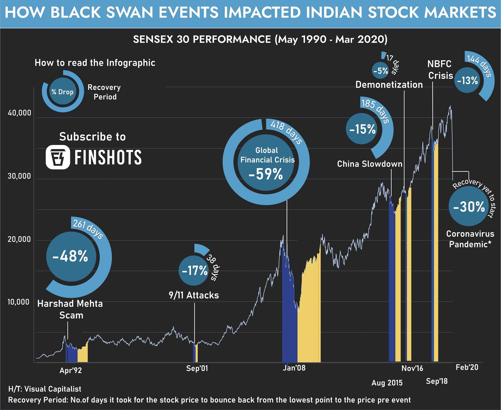 How Black Swan events impacted Indian stock markets
