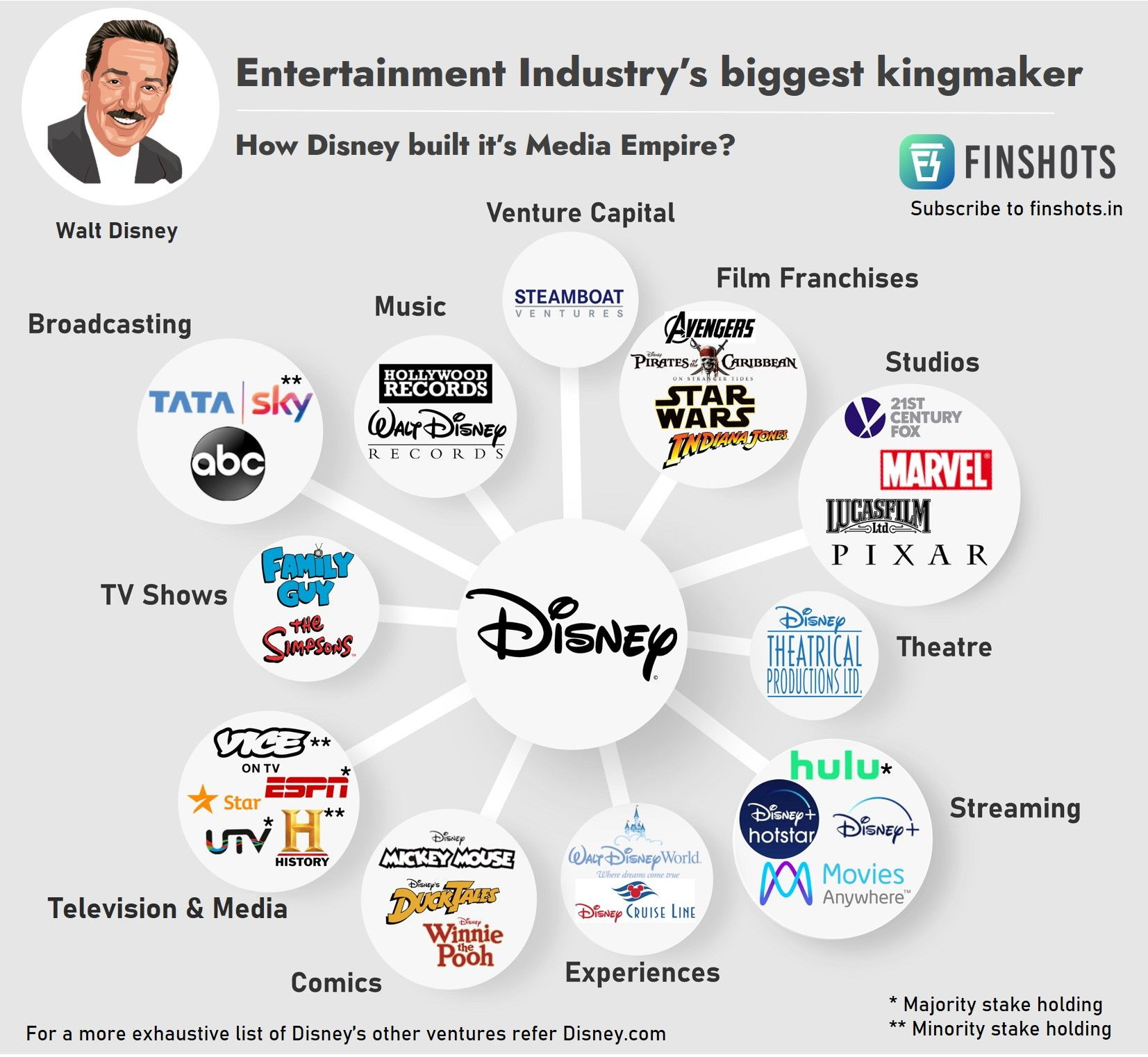 Disney- Entertainment Industry's biggest kingmaker