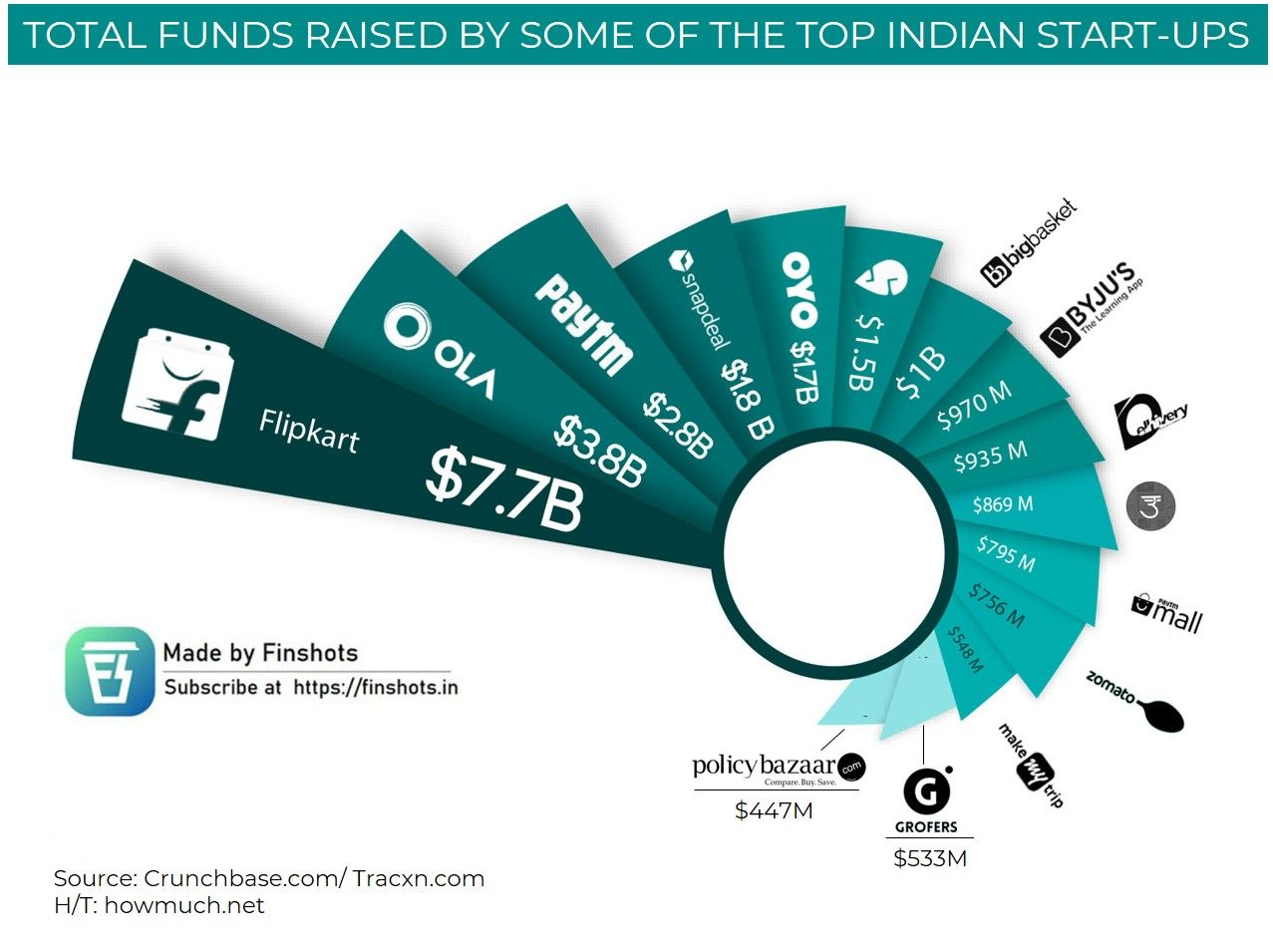 Funds raised by some of the top indian startups till date.