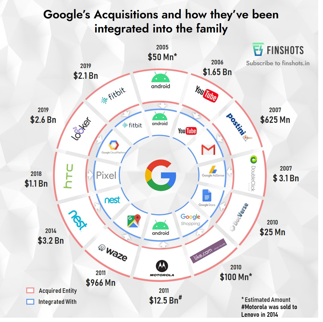 Google's Acquisitions