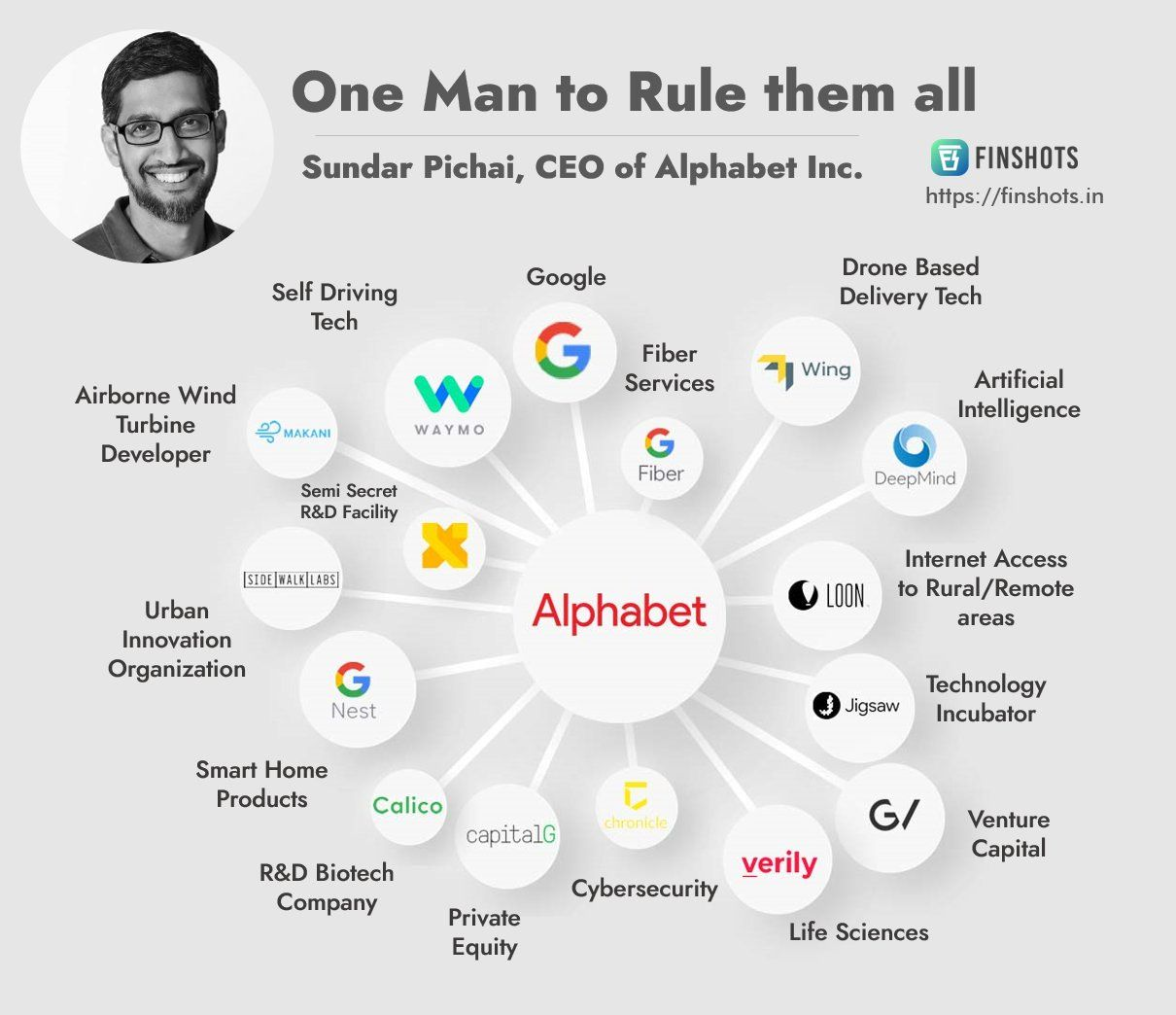 One man to rule them all- Sundar Pichai, CEO of Alphabet Inc.