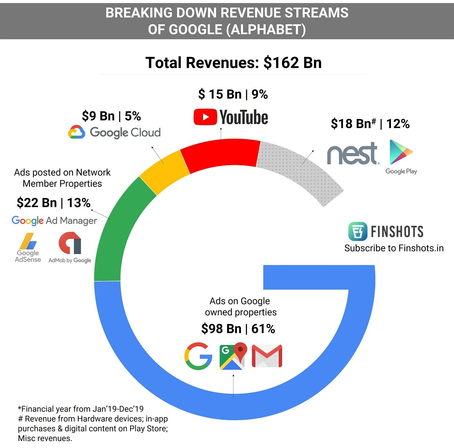 Breaking down revenue streams of Google (Alphabet)