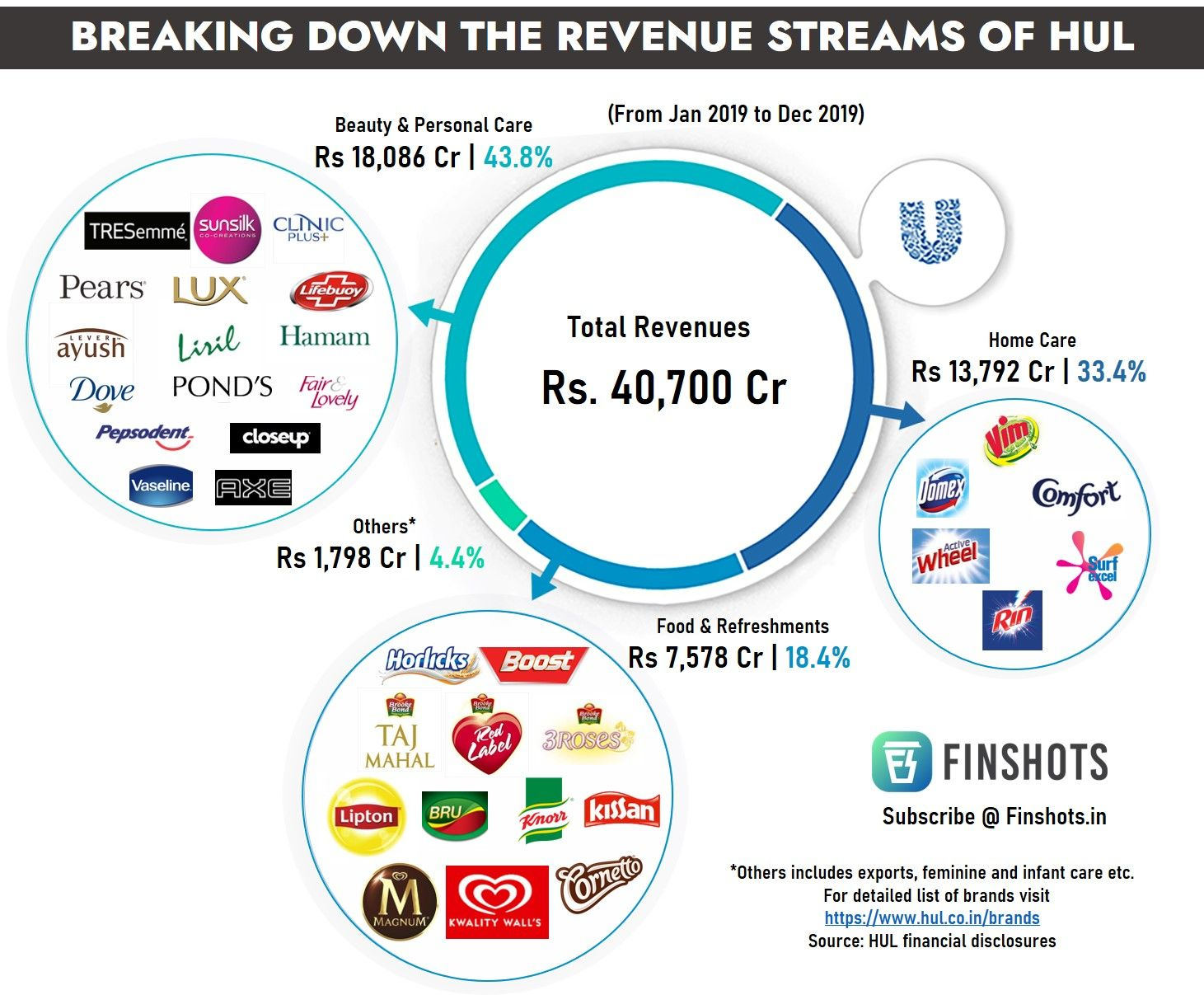 Breaking down revenue streams of HUL