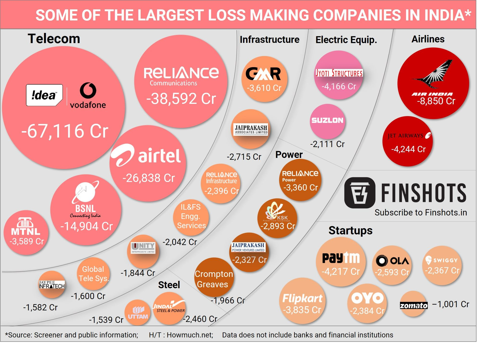 Largest loss-making companies in India