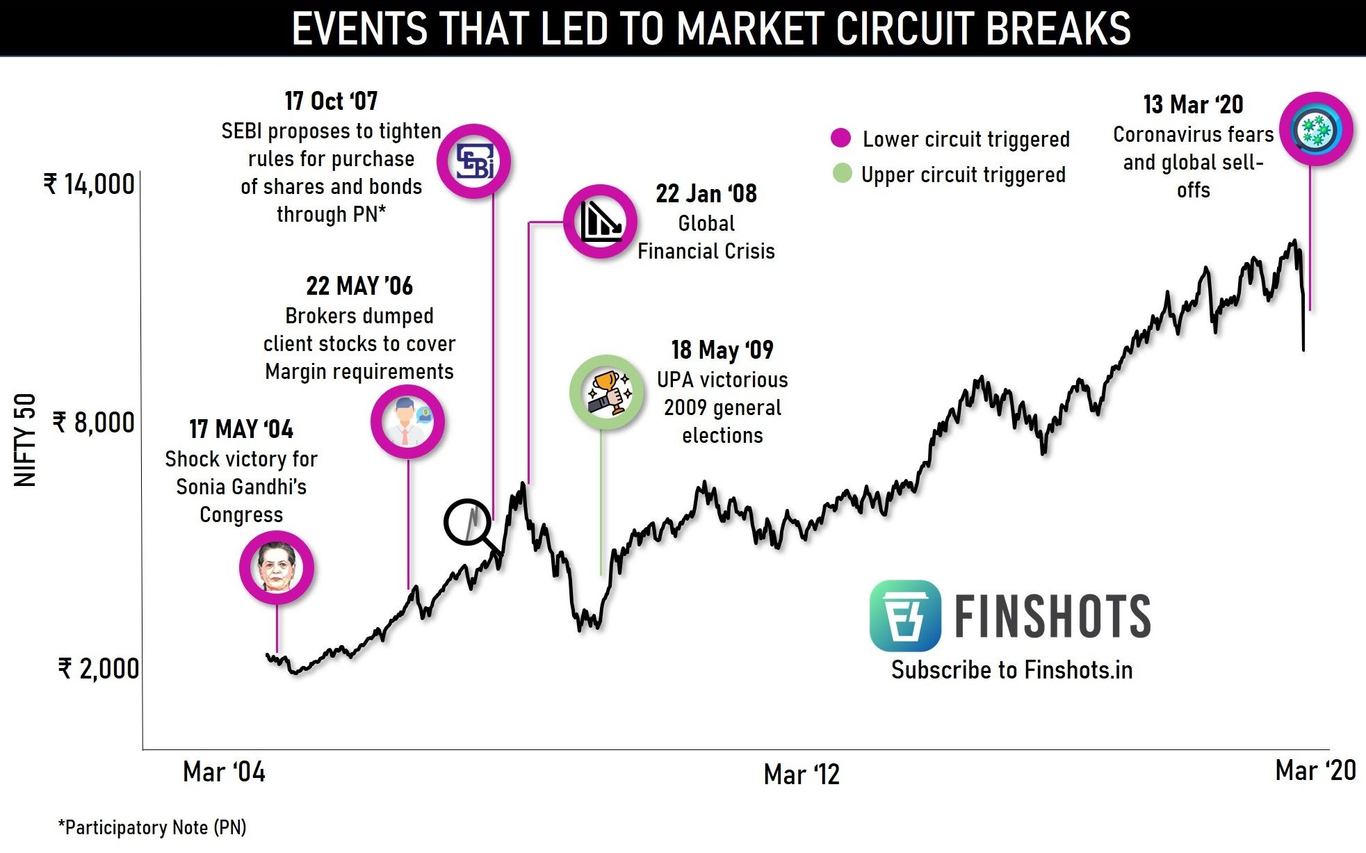 Events that triggered market circuit breakers