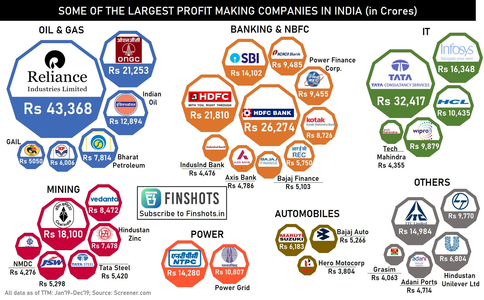 Largest profit-making companies in India