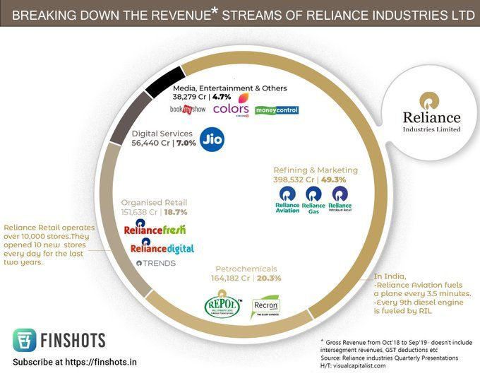 Breaking down revenue streams of Reliance Industries