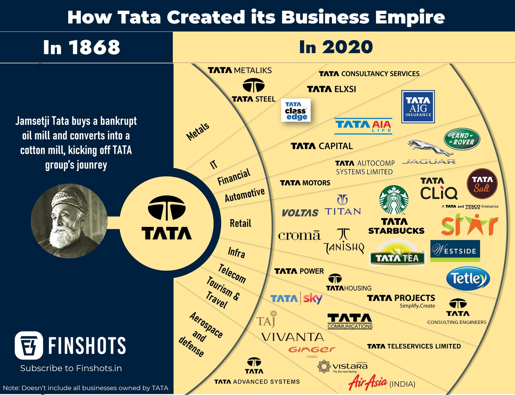 Tata Group's Business Empire