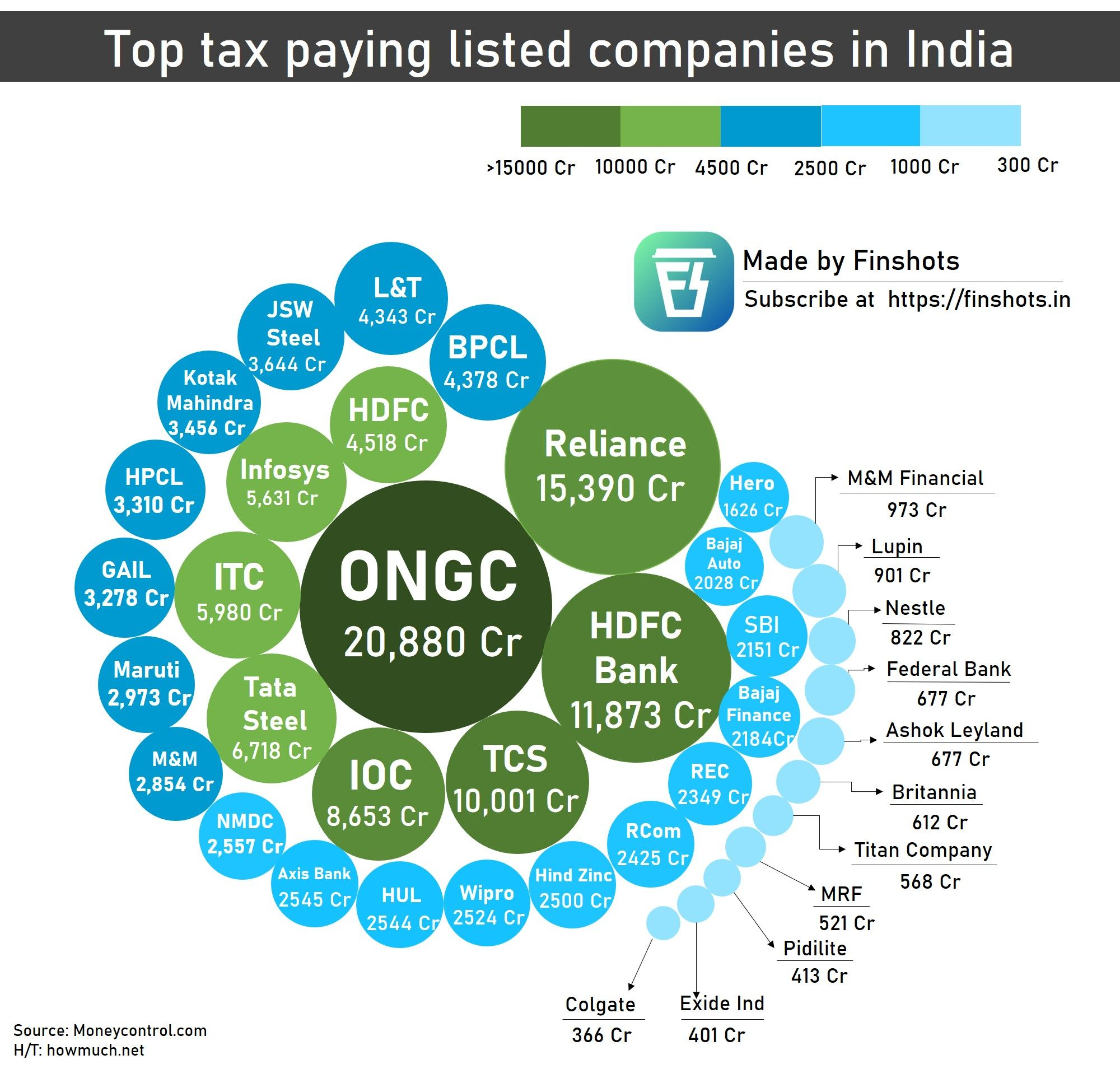 Top tax-paying companies in India
