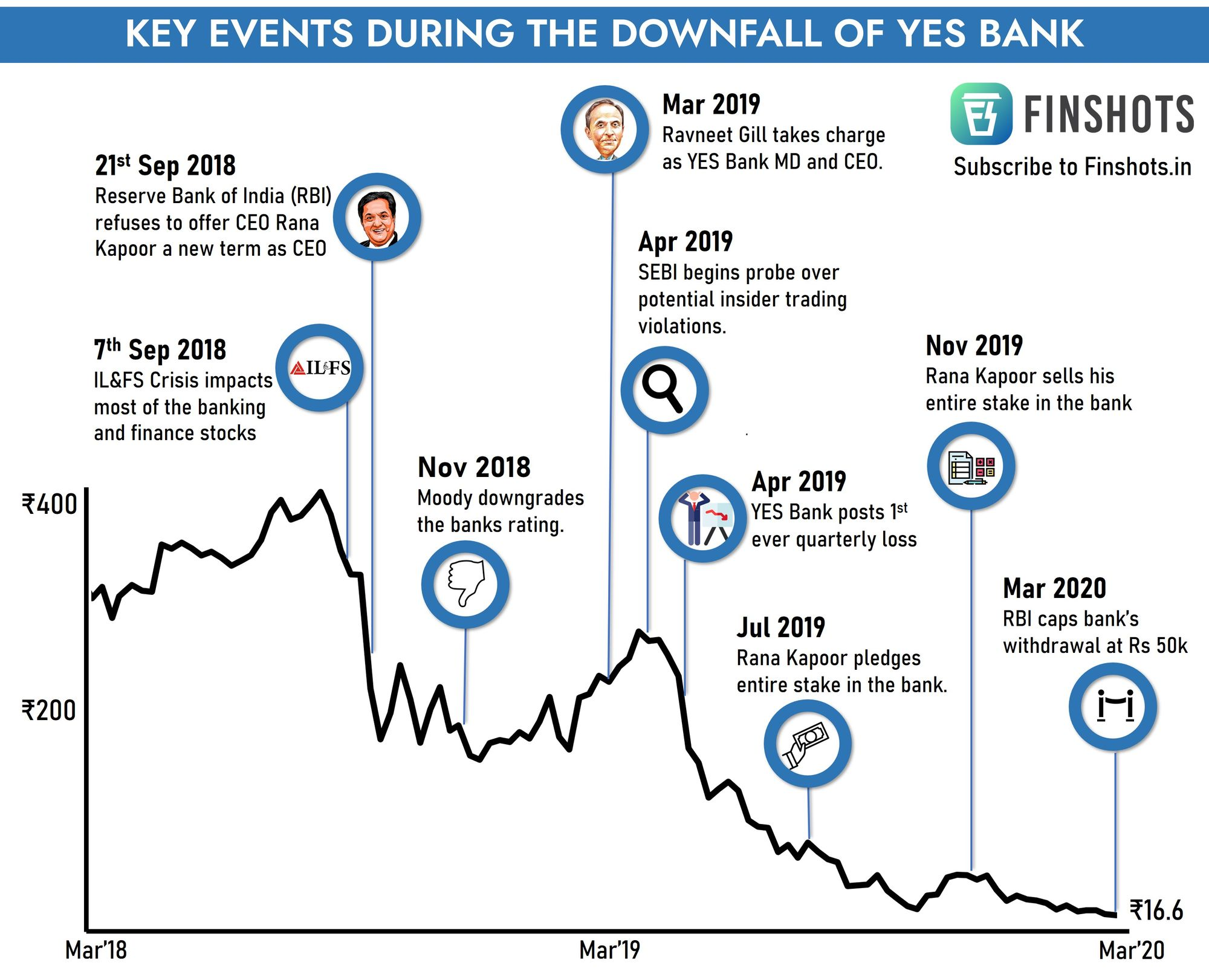 Key events during the downfall of Yes Bank