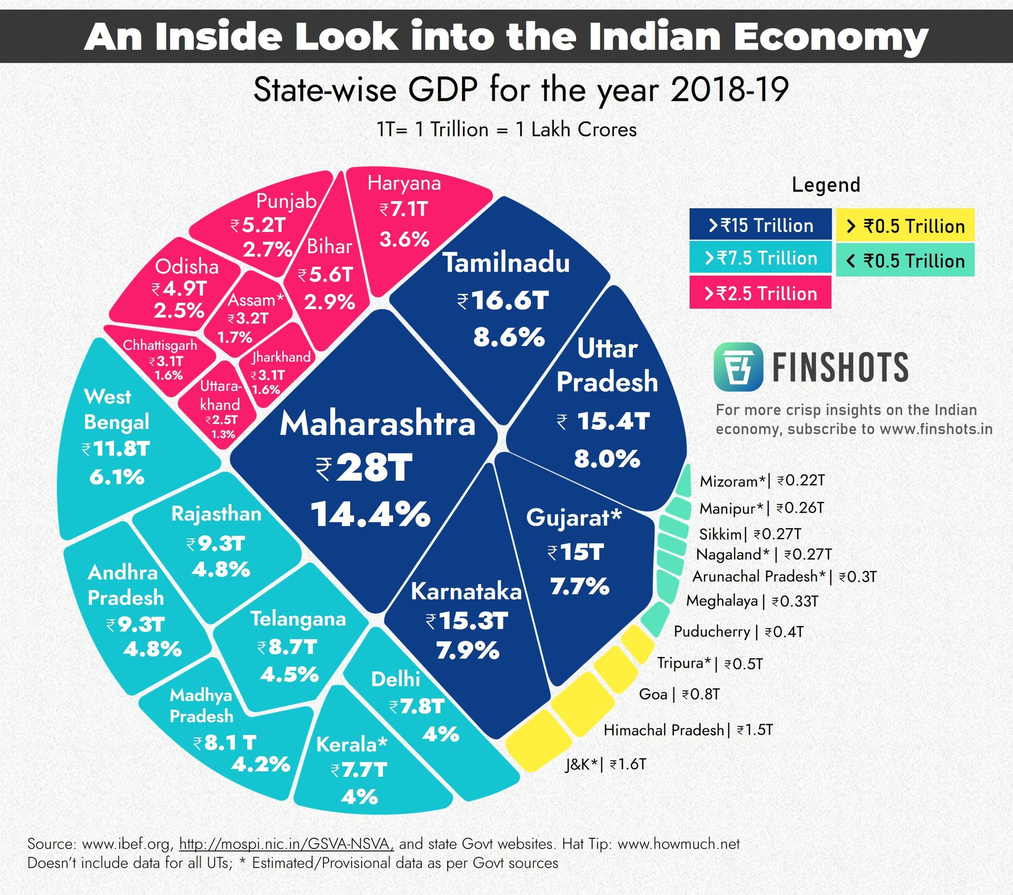 An Inside look into Indian Economy
