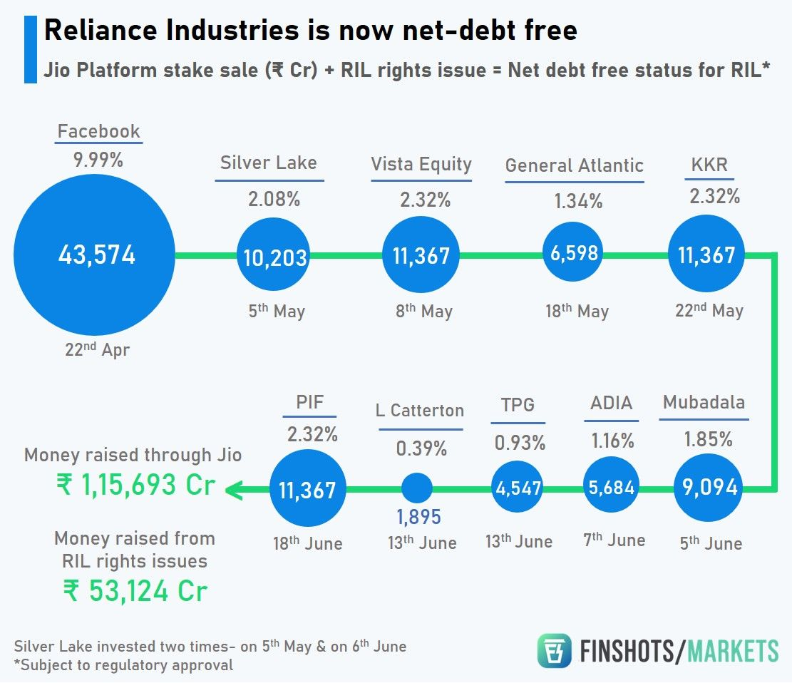 Reliance Industries is Net-Debt free