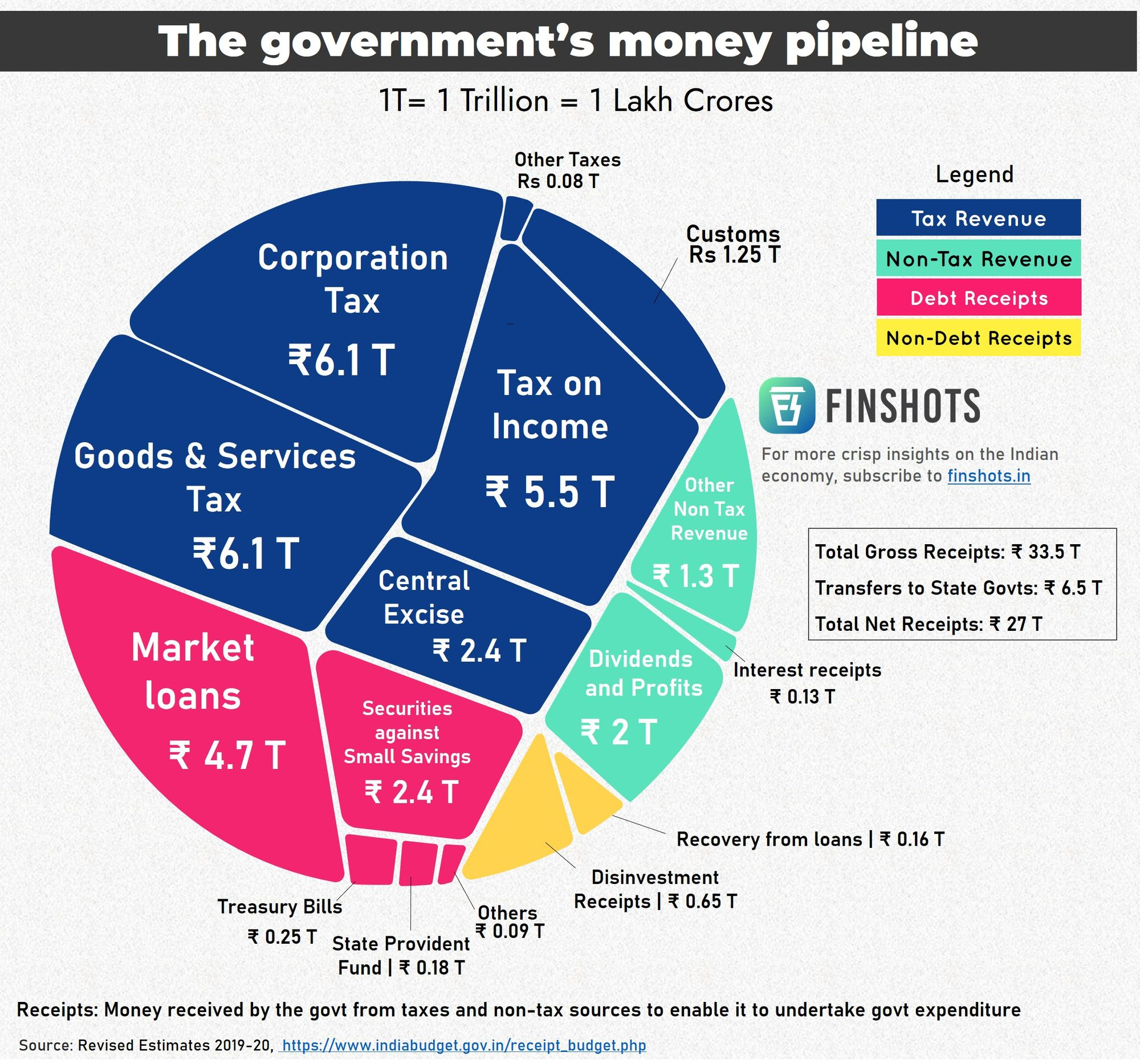 The Government's money pipeline
