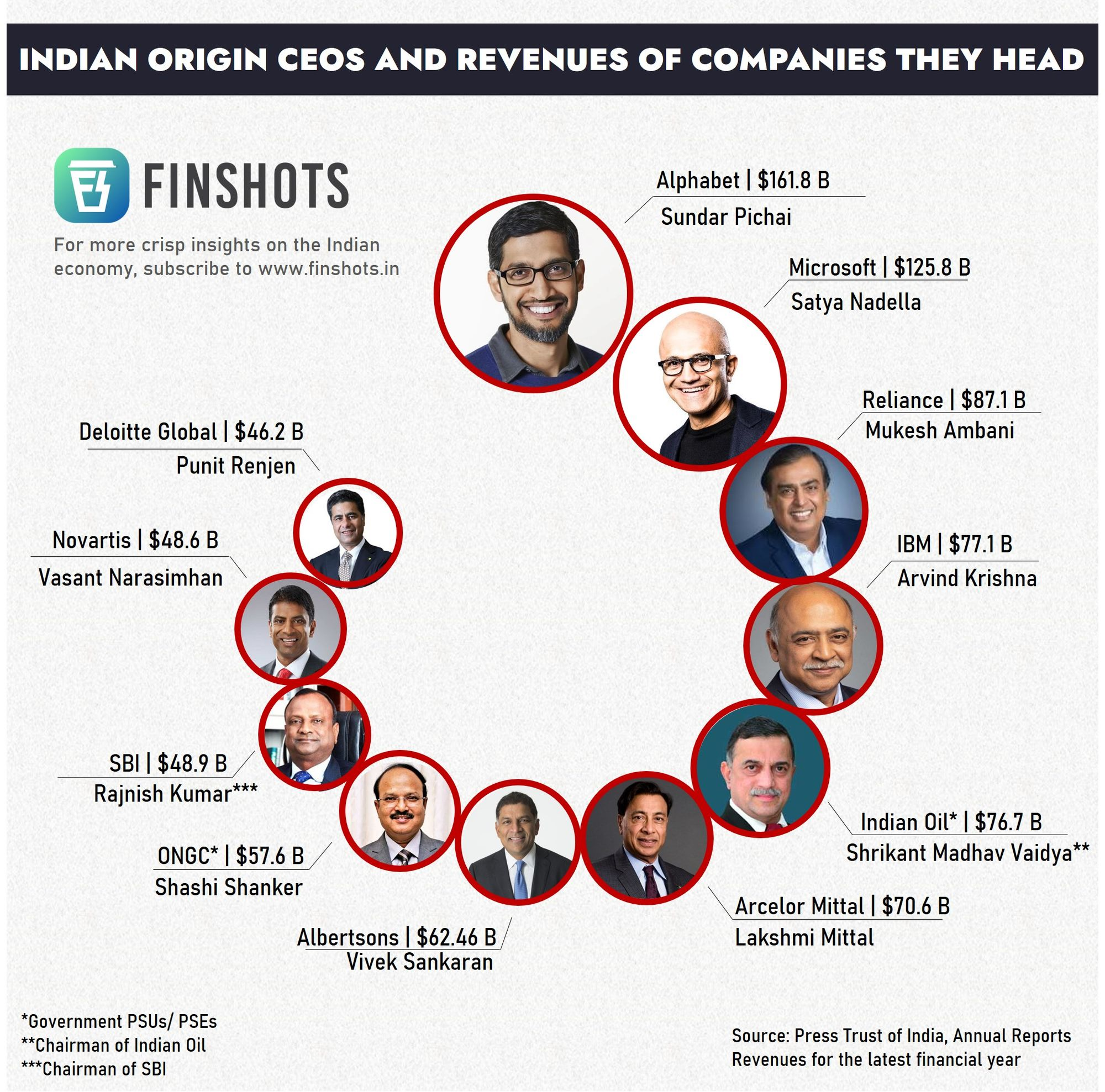 Indian origin CEOs and revenues of companies they head