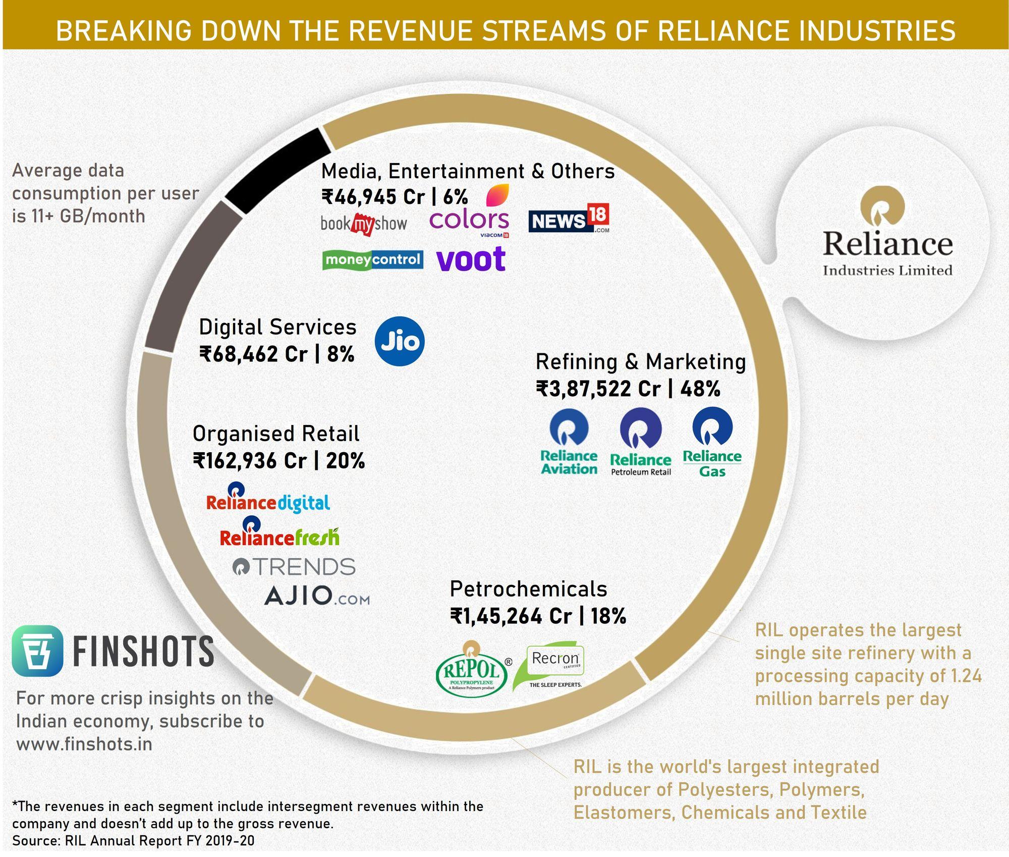Reliance Industries crosses ₹ 11 lac Cr market cap