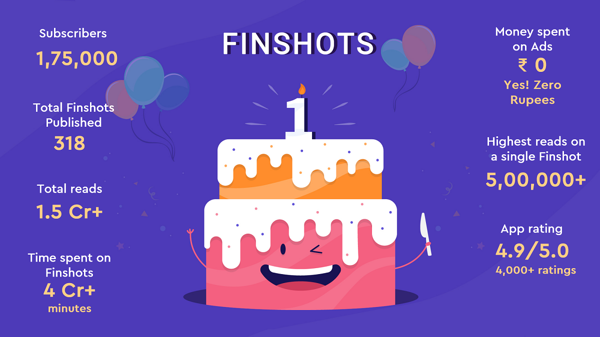 Finshots turns one