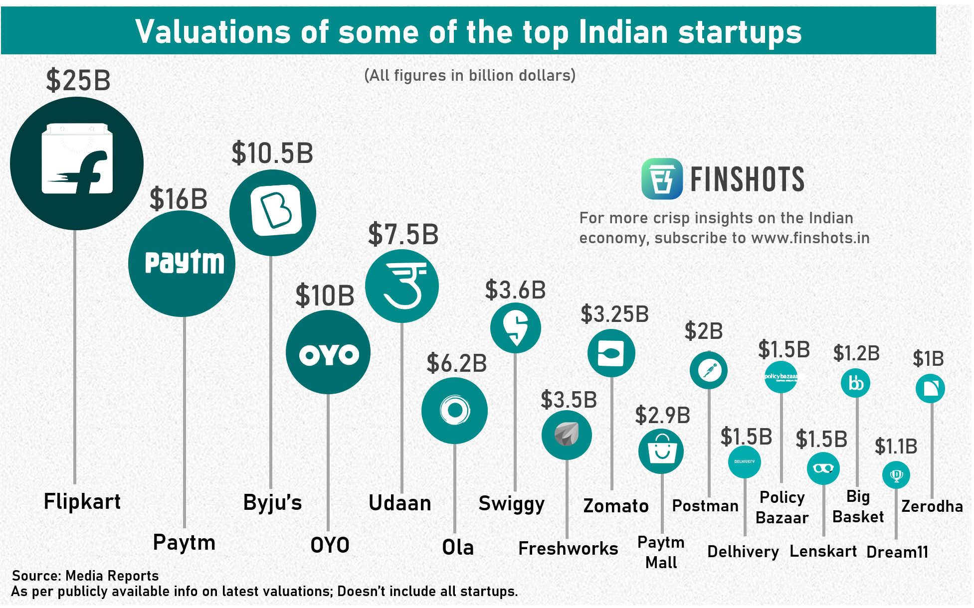 India's most valued startups