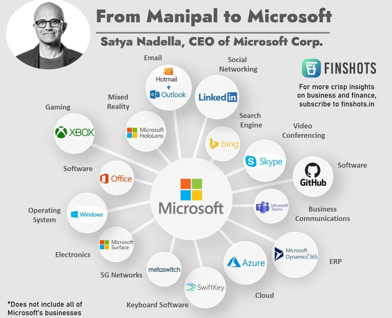 From Manipal to Microsoft