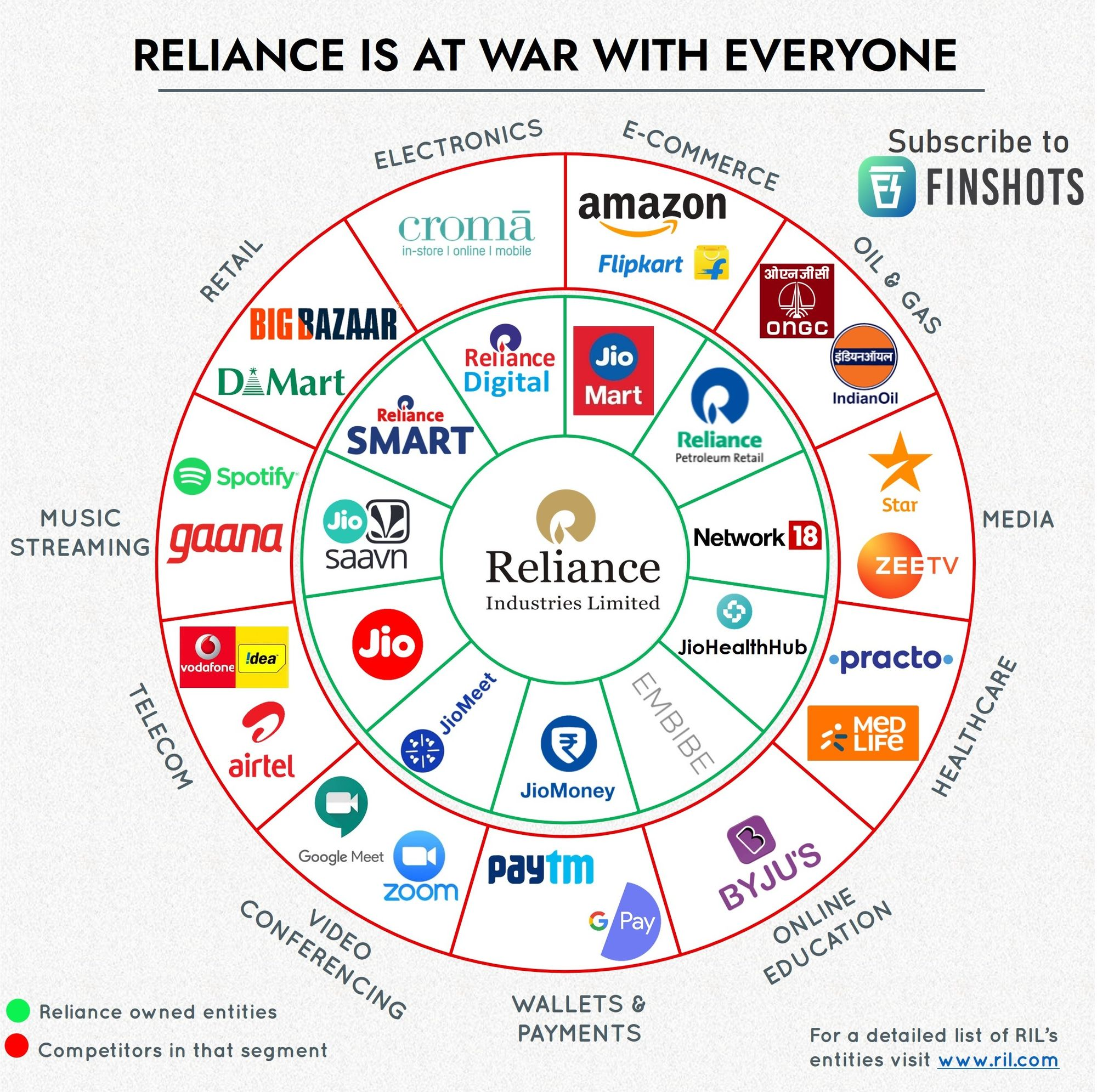 Reliance is at war with everyone