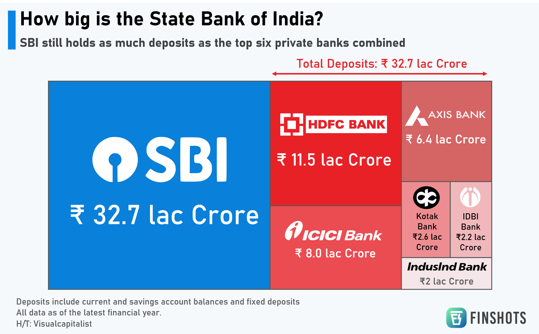 How big is State Bank of India?