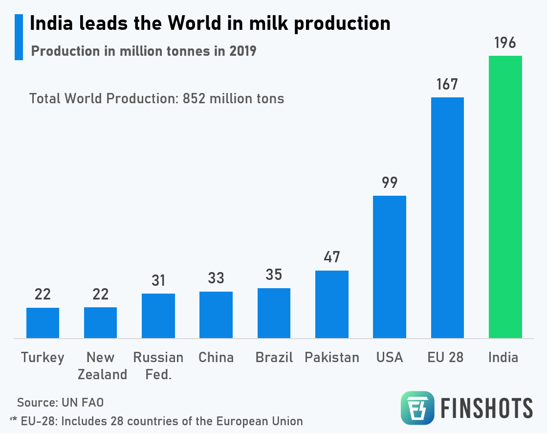 India leads the world in milk production