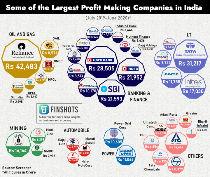 Largest profit-making companies in India (Jul'19 to Jun'20)