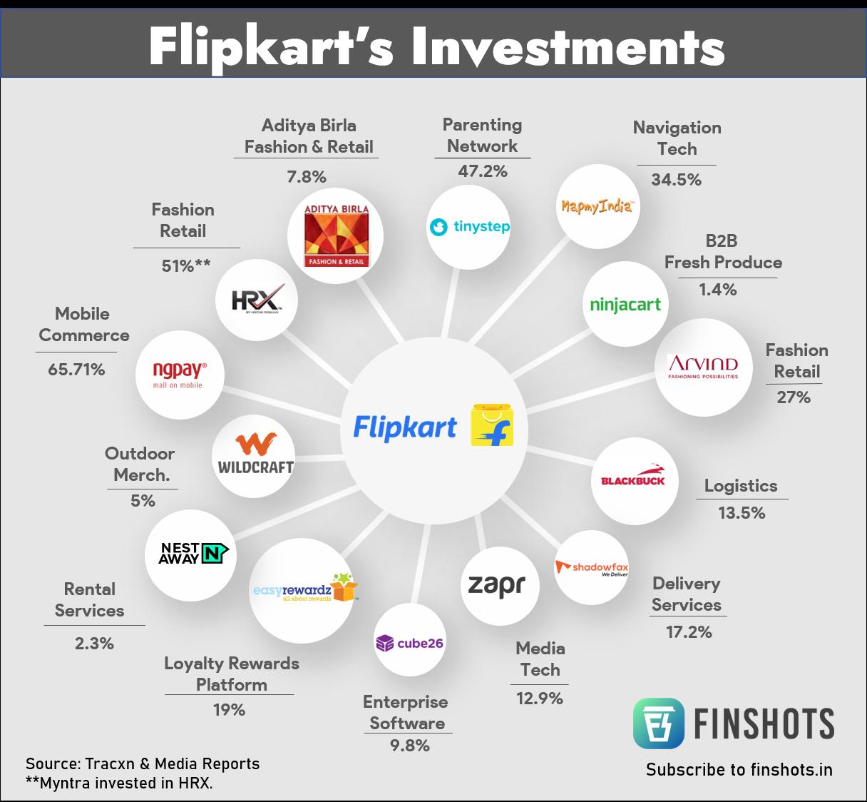 Flipkart's Investments