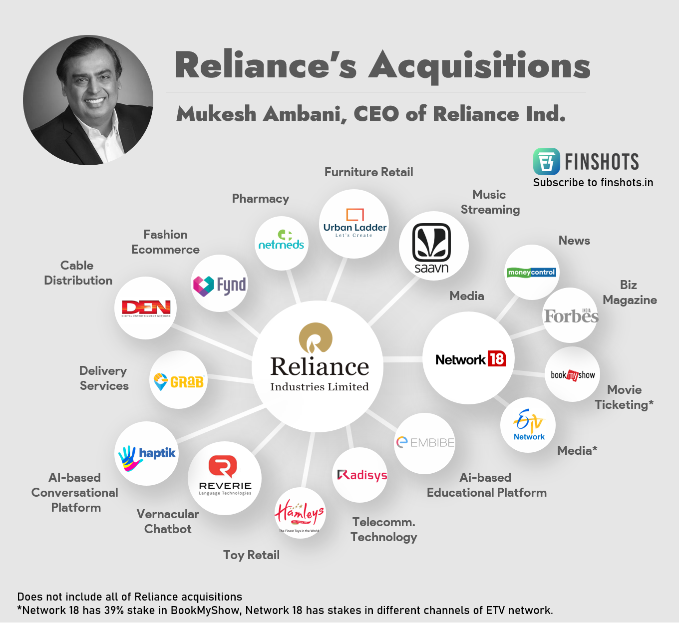 Reliance's Acquisitions