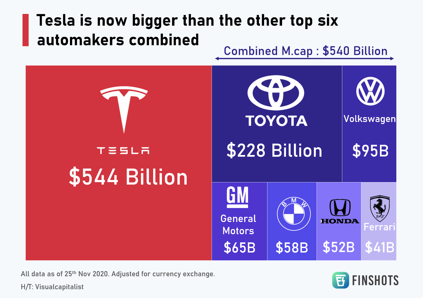 Tesla is now bigger than the other top six automakers combined