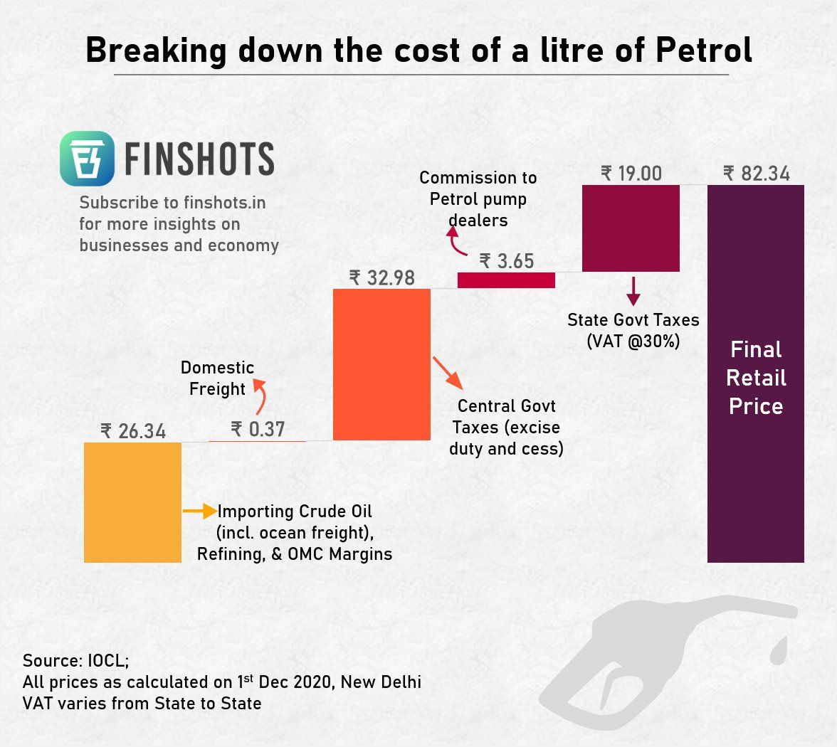 Breaking down the cost of a litre of Petrol