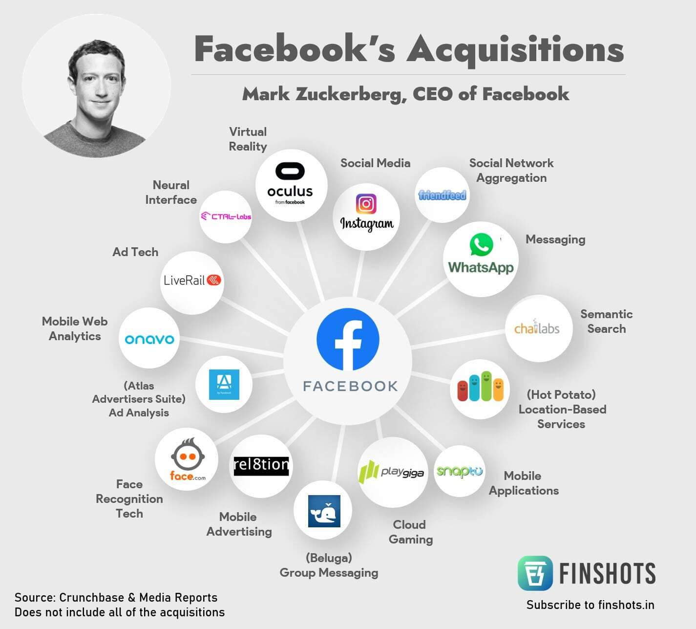 Facebook's Acquisitions