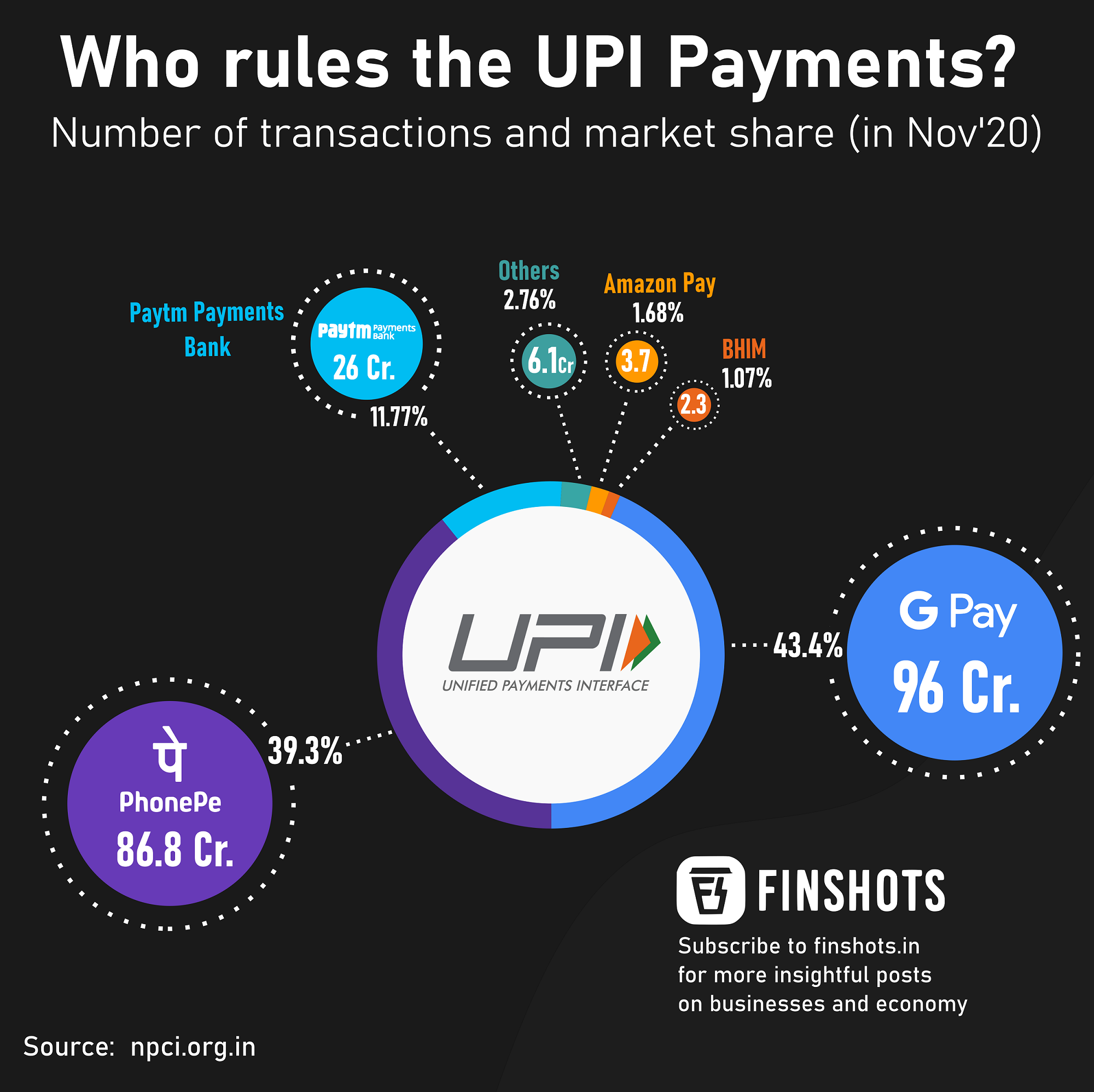 Who rules the UPI payments?