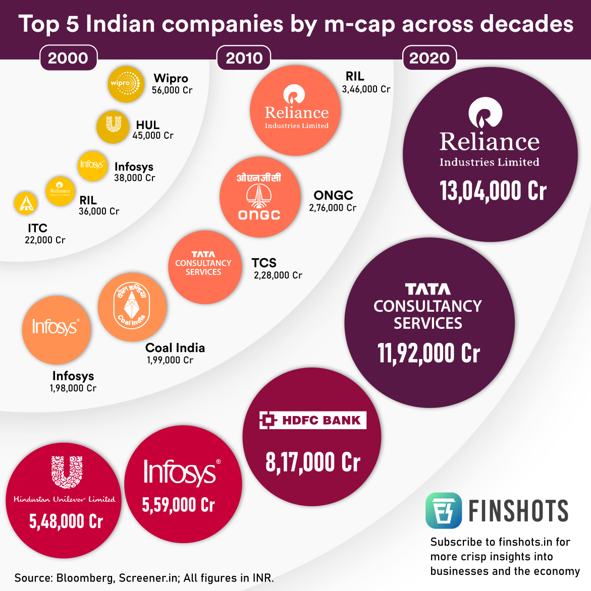 Top 5 Indian companies by market-cap across decades