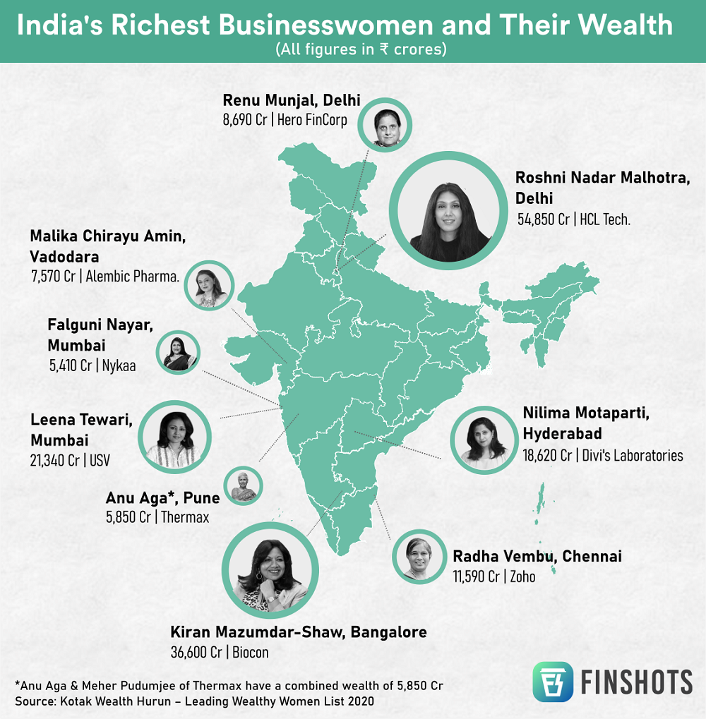 India's richest businesswomen