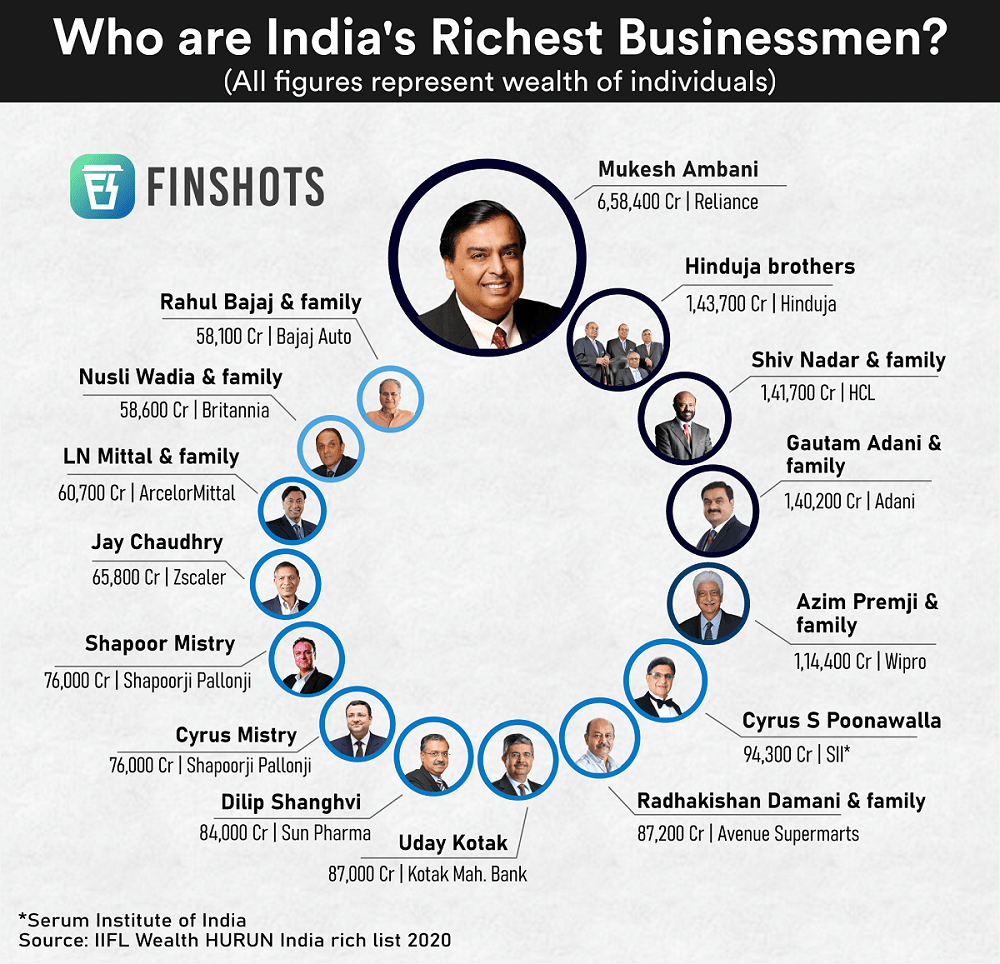 India's richest businessmen