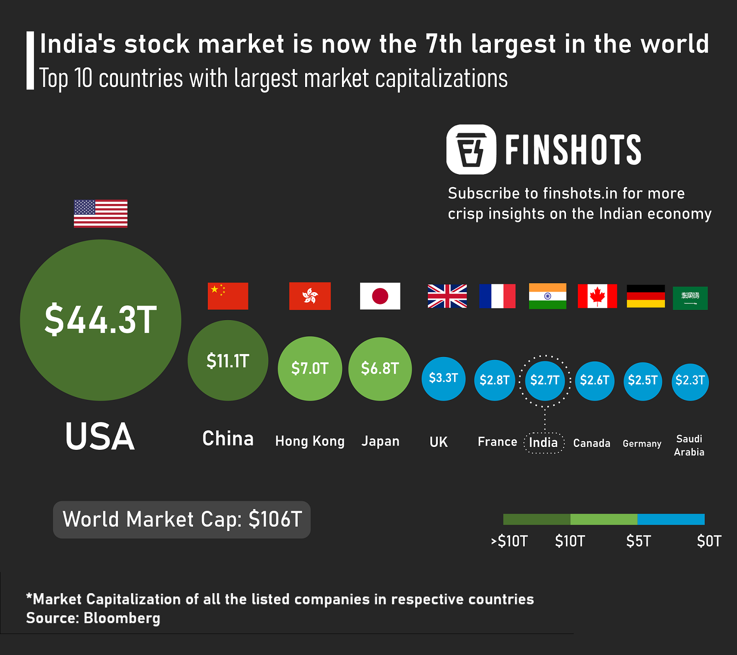 India's stock market is now the 7th largest globally