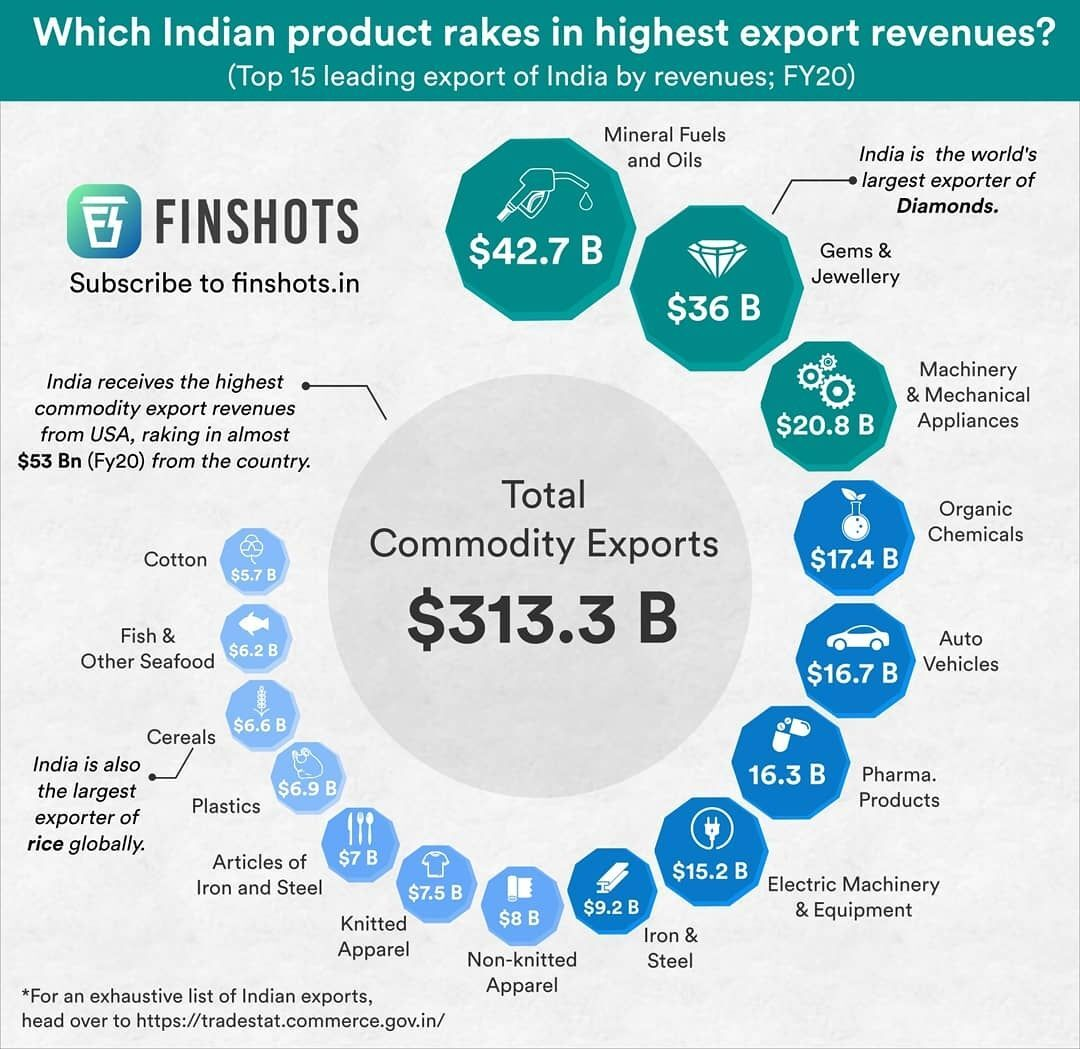 India's commodity-wise exports by revenues