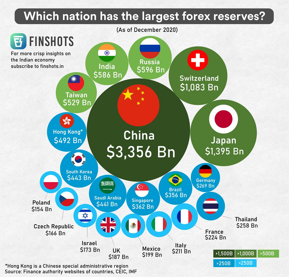 Which nation has the largest forex reserves?