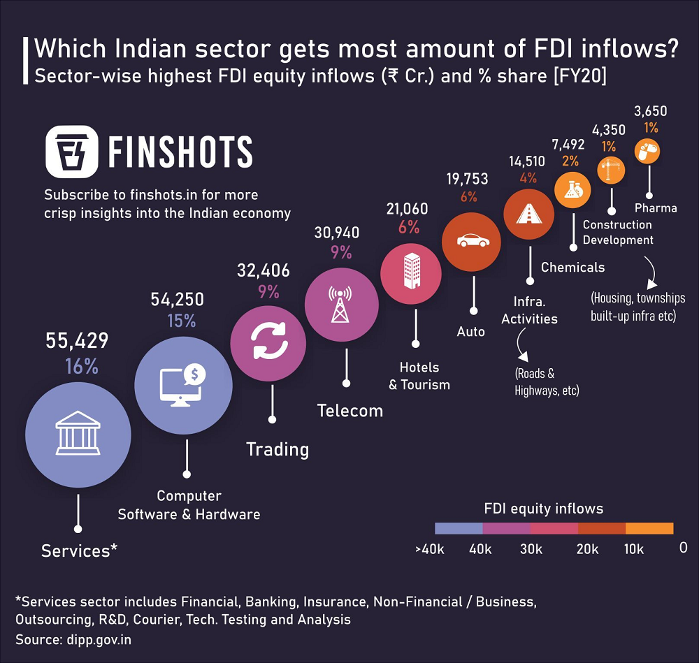 Sector-wise FDI inflows into India