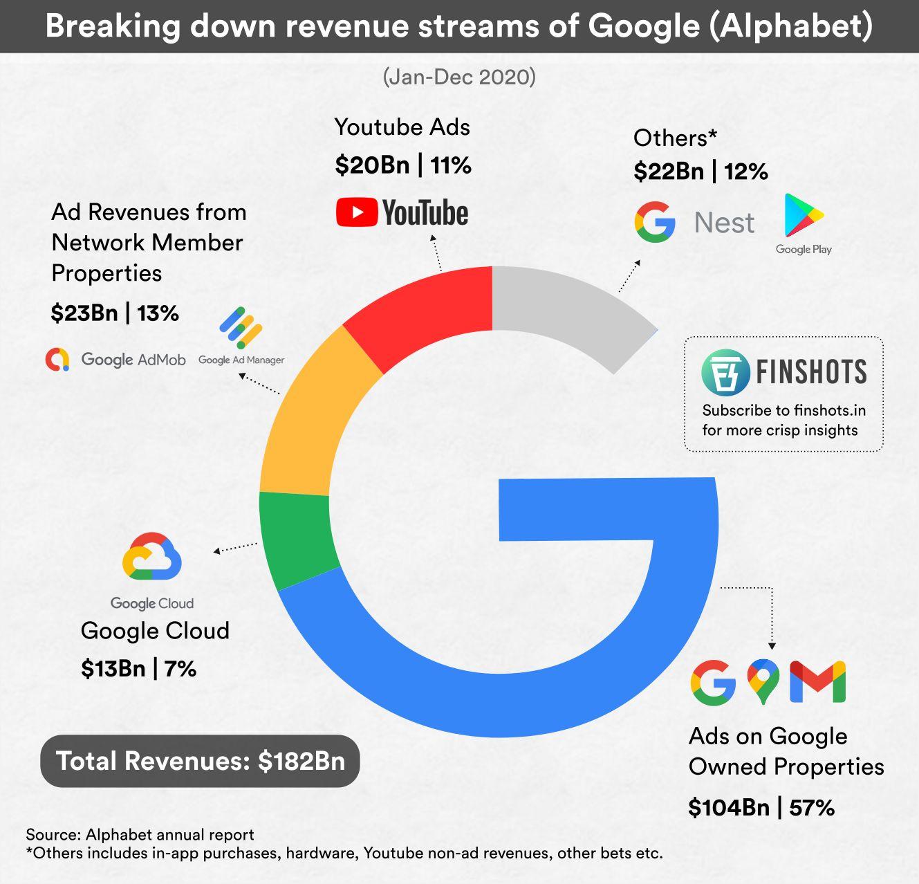 Breaking down revenue streams of Google (Alphabet)
