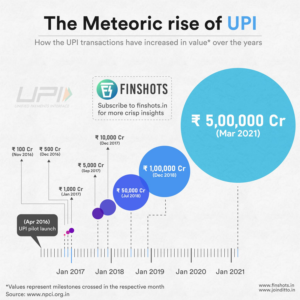 The Meteoric rise of UPI
