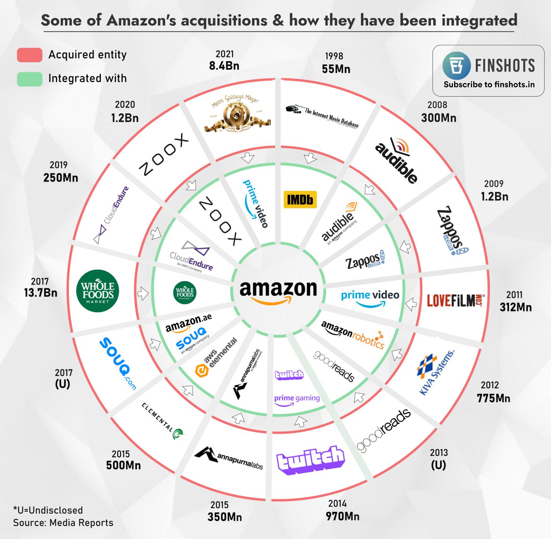 Amazon's Acquisitions