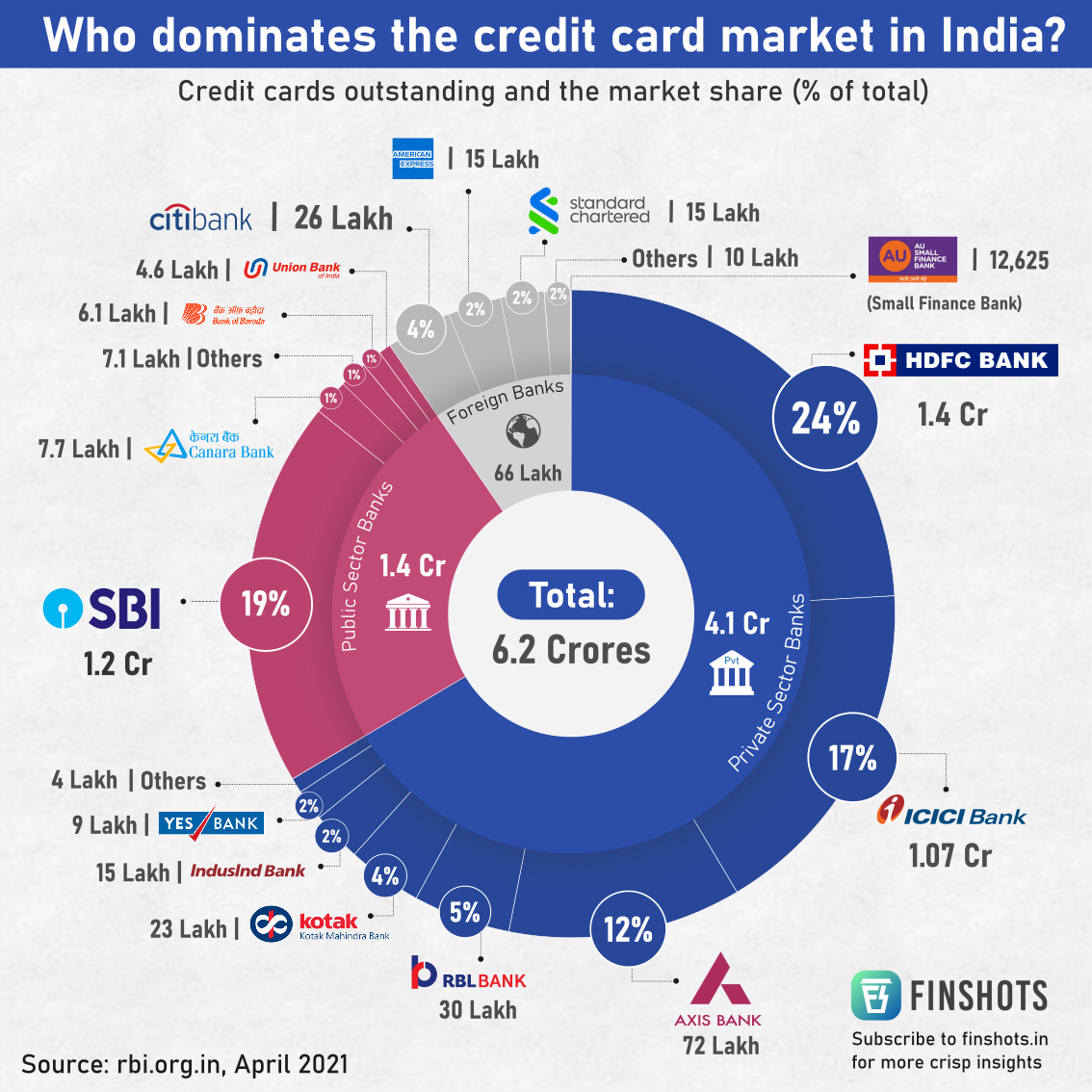 Who dominates the credit card market in India?