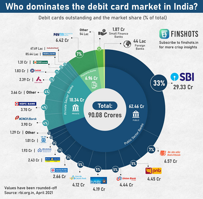 Who dominates the debit cards market in India?