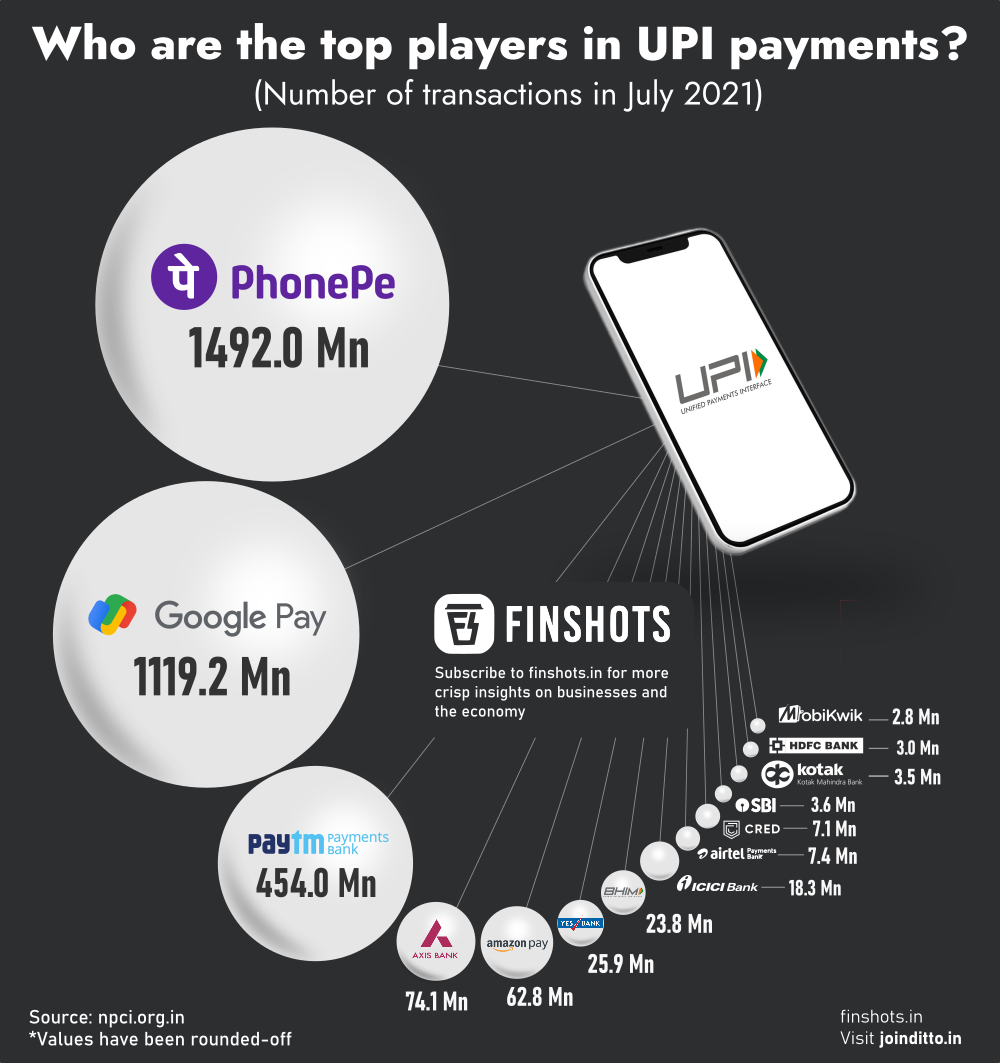 Who are the top players in UPI payments?