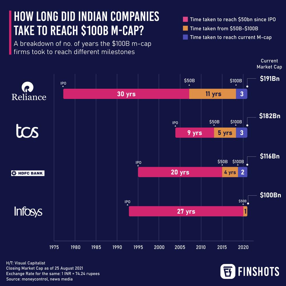 How long did Indian companies take to reach a $100B market cap?